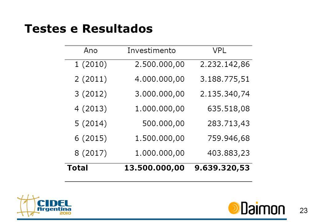 Testes e Resultados Ano Investimento VPL 1 (2010) 2.500.000,00