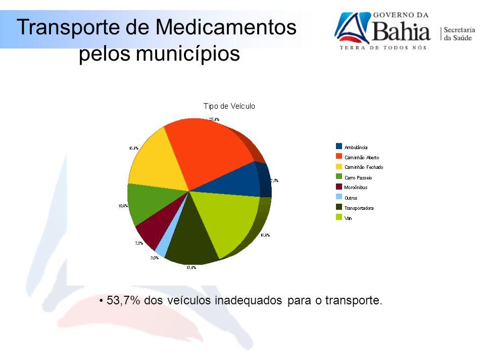 Transporte de Medicamentos pelos municípios