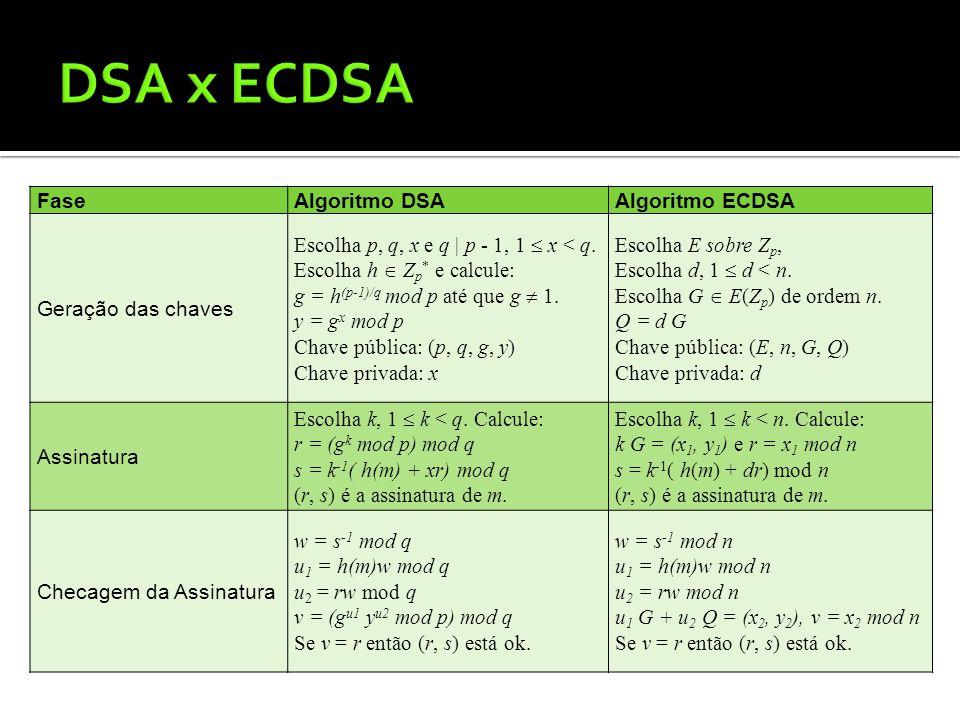 DSA x ECDSA Fase Algoritmo DSA Algoritmo ECDSA Geração das chaves