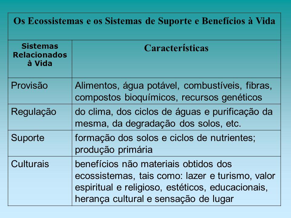Os Ecossistemas e os Sistemas de Suporte e Benefícios à Vida