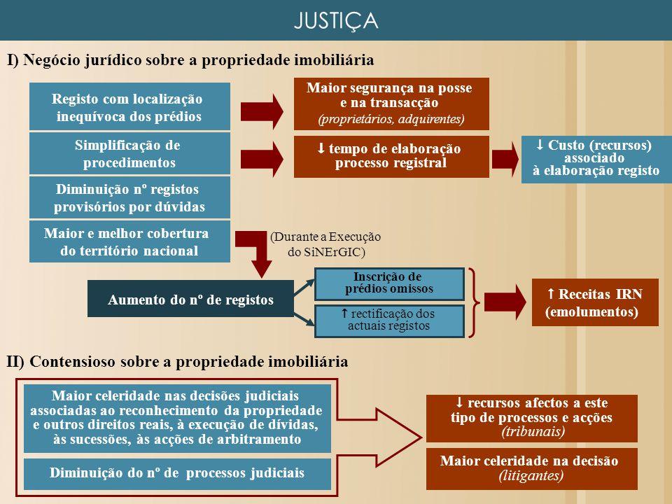 JUSTIÇA I) Negócio jurídico sobre a propriedade imobiliária