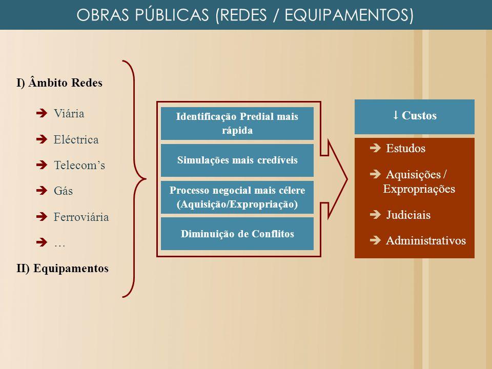 OBRAS PÚBLICAS (REDES / EQUIPAMENTOS)