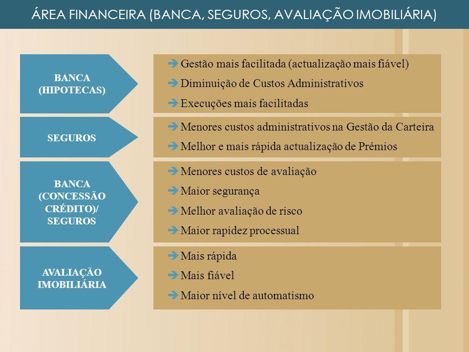 BANCA (CONCESSÃO CRÉDITO)/ SEGUROS AVALIAÇÃO IMOBILIÁRIA