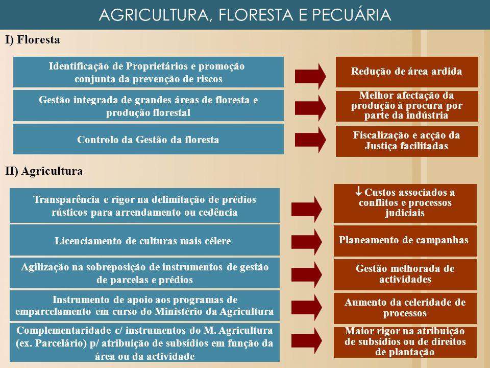 AGRICULTURA, FLORESTA E PECUÁRIA