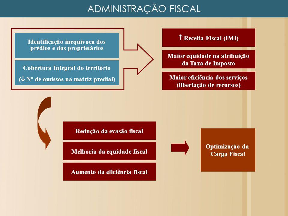 ADMINISTRAÇÃO FISCAL  Receita Fiscal (IMI)