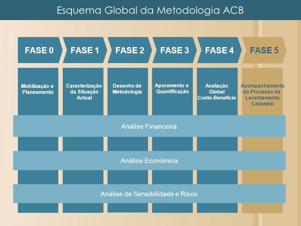 Esquema Global da Metodologia ACB