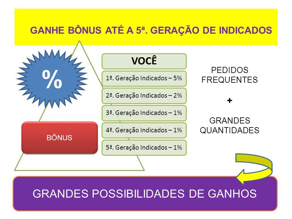GANHE BÔNUS ATÉ A 5ª. GERAÇÃO DE INDICADOS