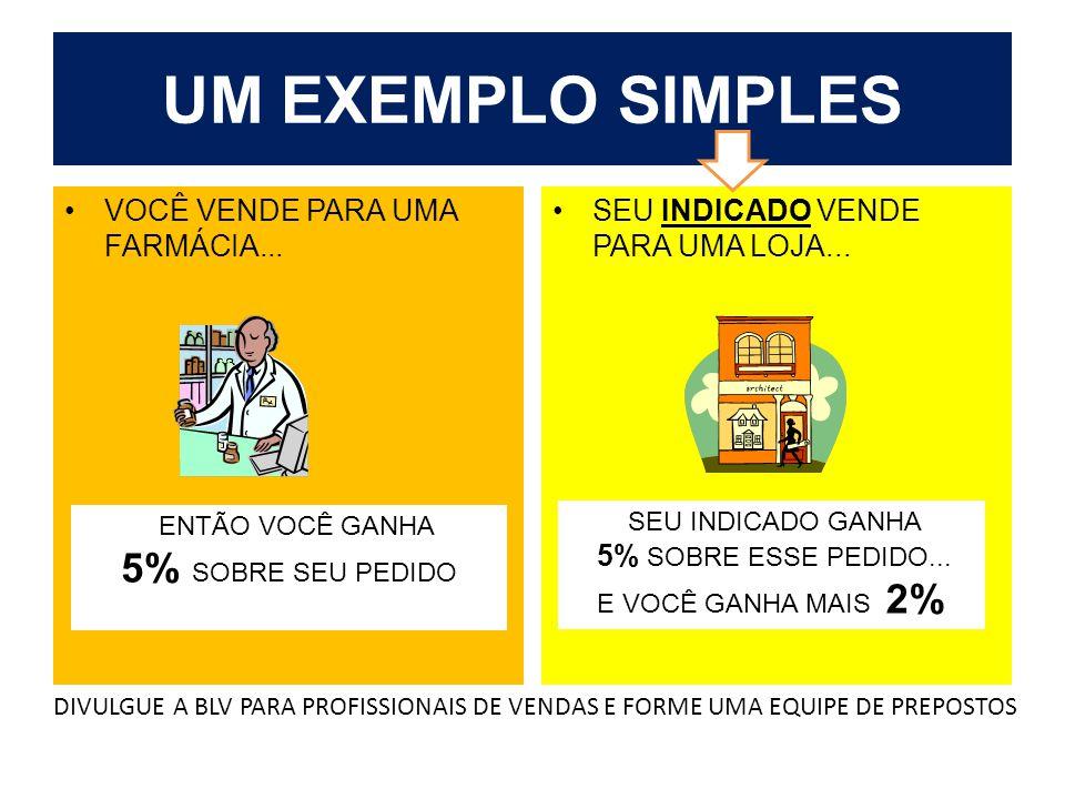 UM EXEMPLO SIMPLES 5% SOBRE SEU PEDIDO VOCÊ VENDE PARA UMA FARMÁCIA...