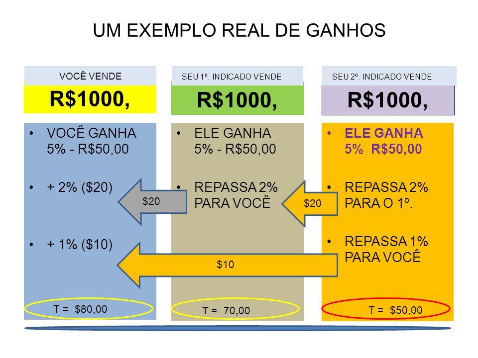 UM EXEMPLO REAL DE GANHOS