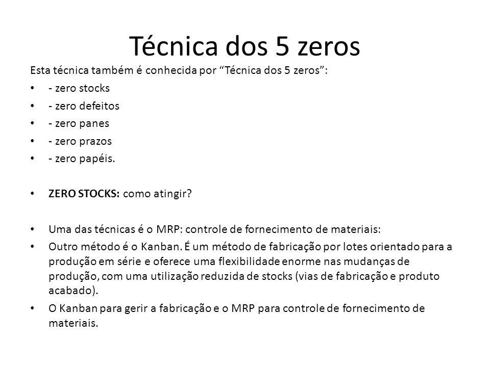 Técnica dos 5 zeros Esta técnica também é conhecida por Técnica dos 5 zeros : - zero stocks. - zero defeitos.