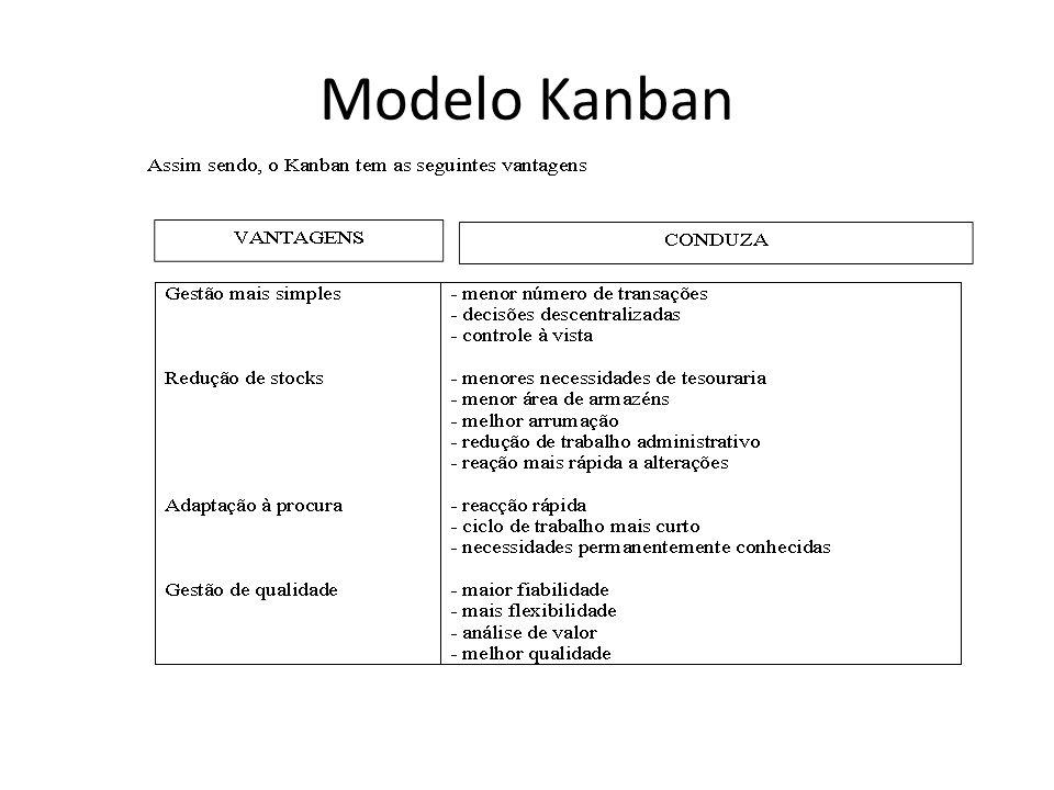Modelo Kanban
