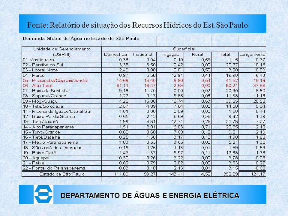 Fonte: Relatório de situação dos Recursos Hídricos do Est.São Paulo
