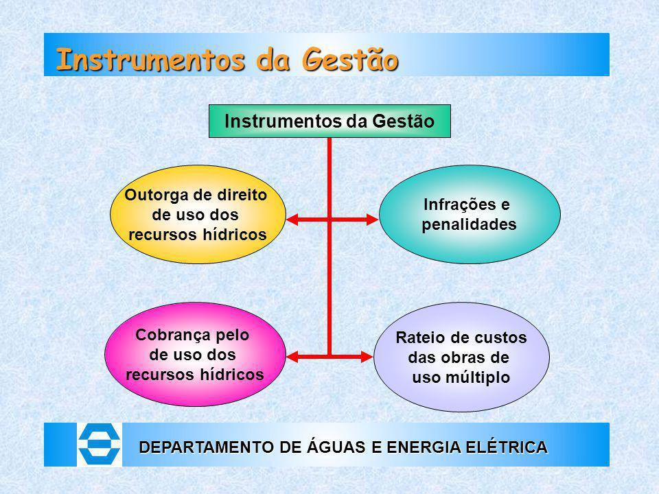Instrumentos da Gestão