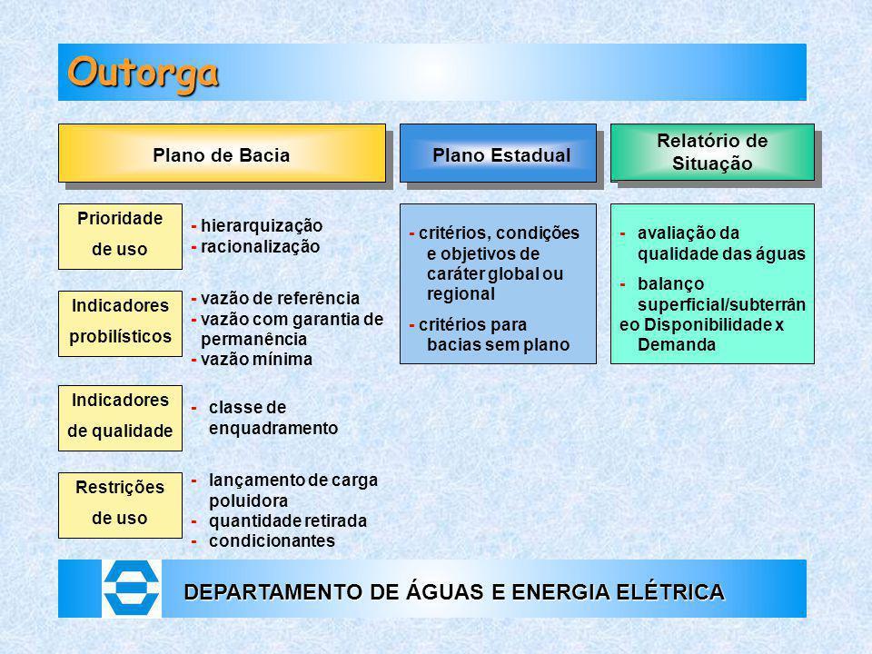 Outorga Relatório de Situação Plano de Bacia Plano Estadual Prioridade