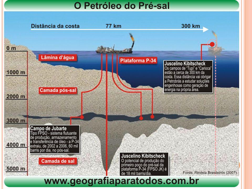 Brasil e o Petróleo.