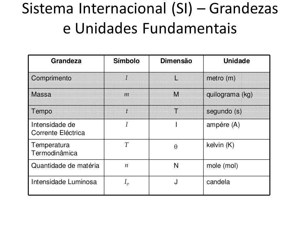 Sistema Internacional (SI) – Grandezas e Unidades Fundamentais