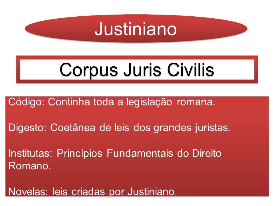 Justiniano Corpus Juris Civilis