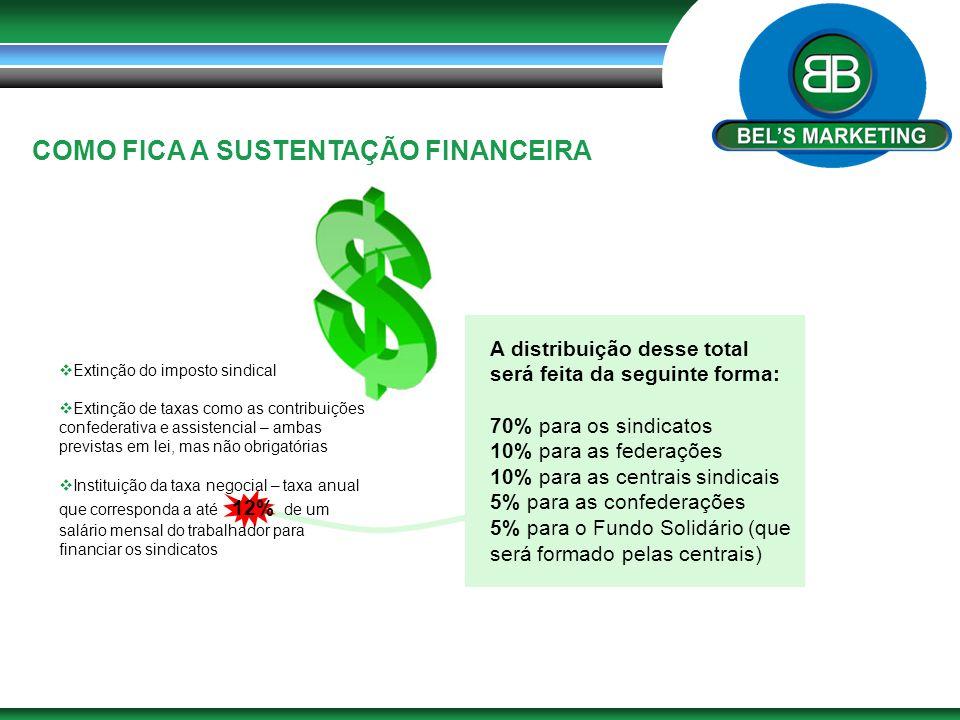 COMO FICA A SUSTENTAÇÃO FINANCEIRA