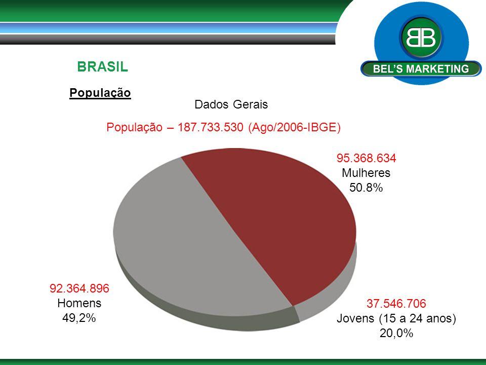 BRASIL População Dados Gerais População – 187.733.530 (Ago/2006-IBGE)