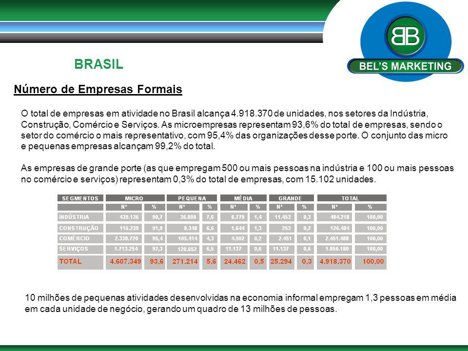 BRASIL Número de Empresas Formais