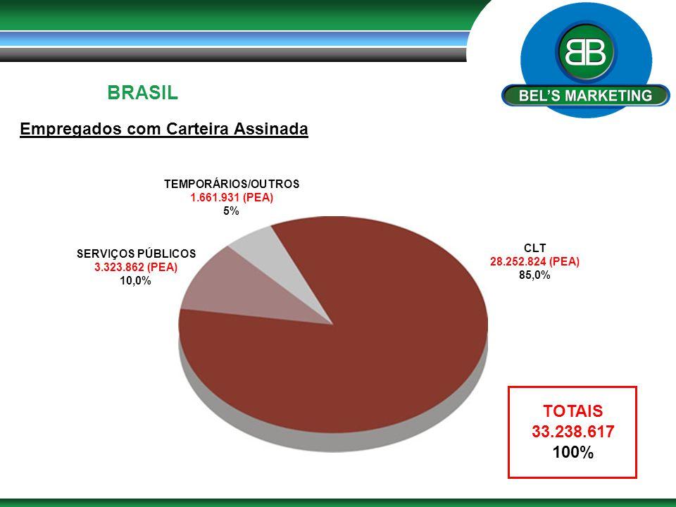 BRASIL Empregados com Carteira Assinada TOTAIS 33.238.617 100%