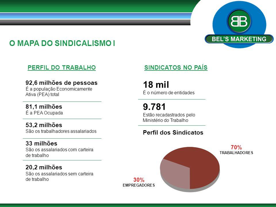 18 mil 9.781 O MAPA DO SINDICALISMO I PERFIL DO TRABALHO
