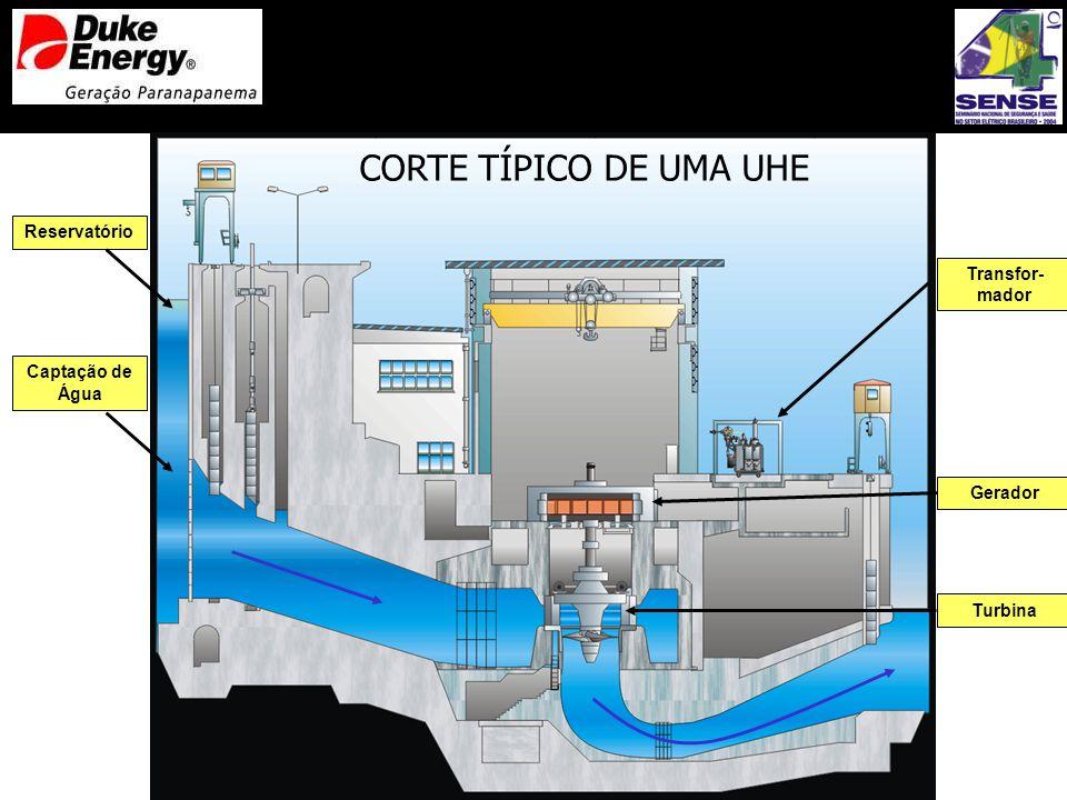 CORTE TÍPICO DE UMA UHE Reservatório Transfor- mador Captação de Água