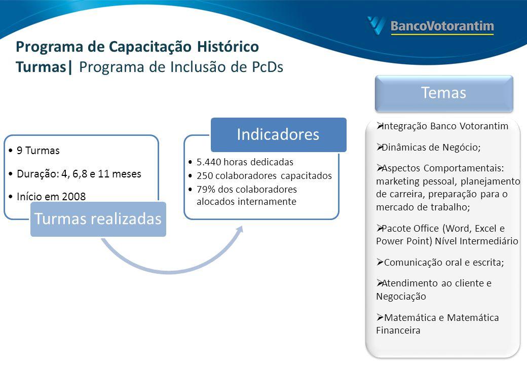 Programa de Capacitação Histórico Turmas| Programa de Inclusão de PcDs