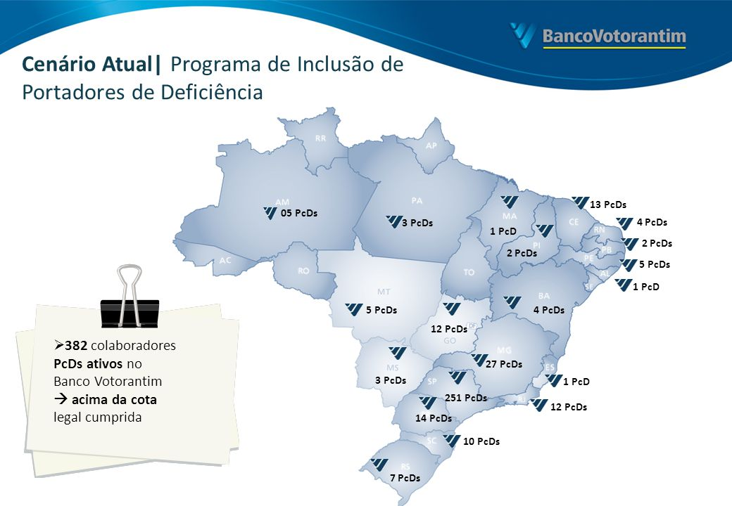 Cenário Atual| Programa de Inclusão de Portadores de Deficiência