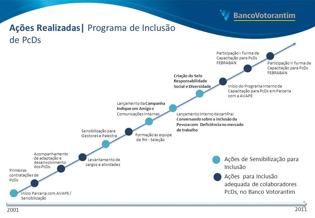 Ações Realizadas| Programa de Inclusão de PcDs