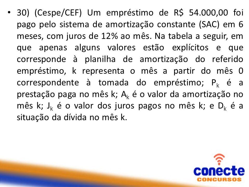 30) (Cespe/CEF) Um empréstimo de R$ 54