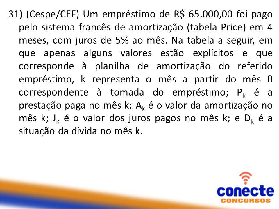 31) (Cespe/CEF) Um empréstimo de R$ 65