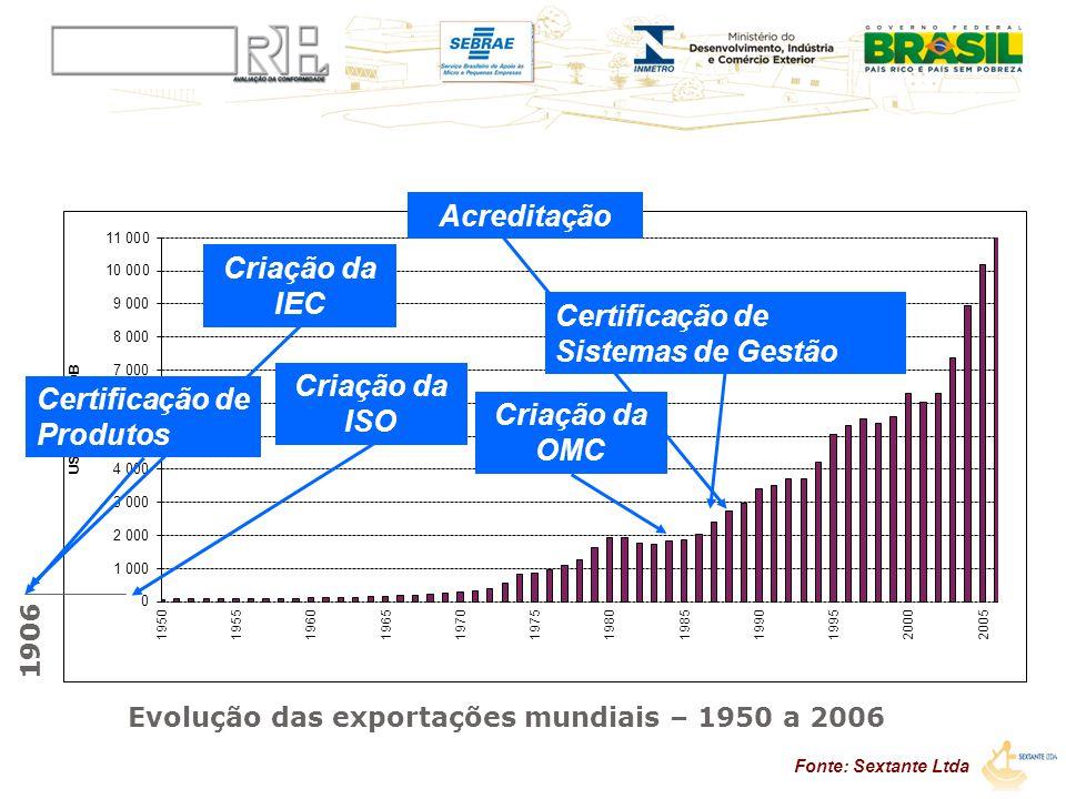 Evolução das exportações mundiais – 1950 a 2006