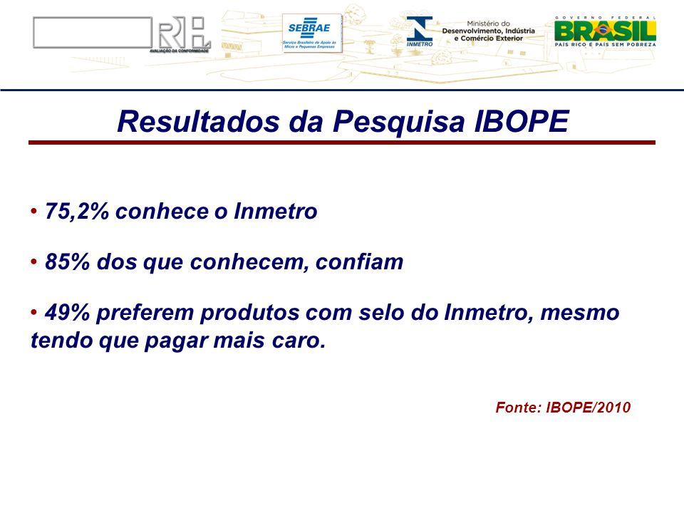 Resultados da Pesquisa IBOPE