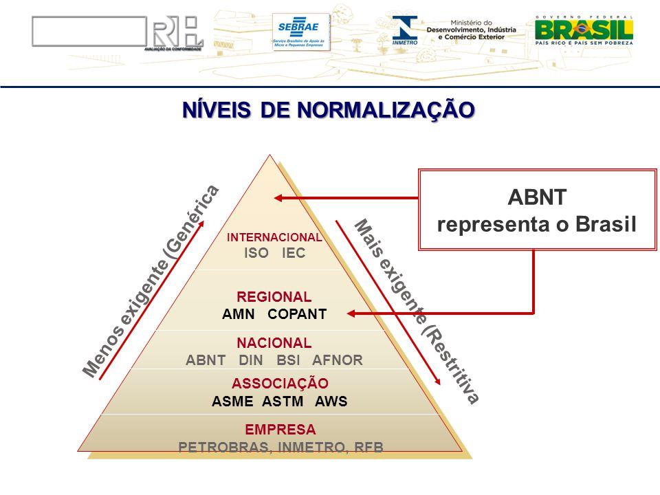 NÍVEIS DE NORMALIZAÇÃO ABNT representa o Brasil