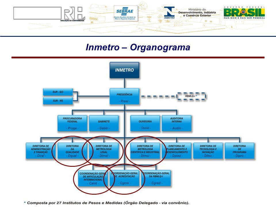 Inmetro – Organograma