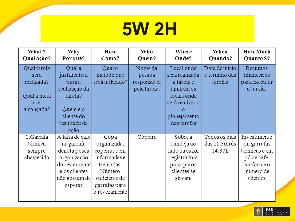 5W 2H What Qual ação Why Por quê How Como Who Quem Where Onde