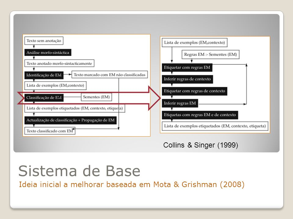 Sistema de Base Collins & Singer (1999)