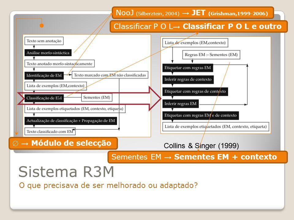 Sistema R3M NooJ (Silberztein, 2004) → JET (Grishman,1999-2006)