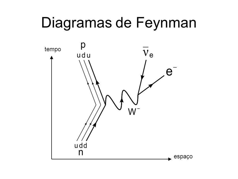 Diagramas de Feynman tempo espaço