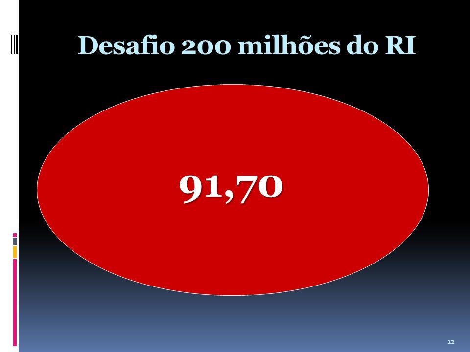Desafio 200 milhões do RI 91,70