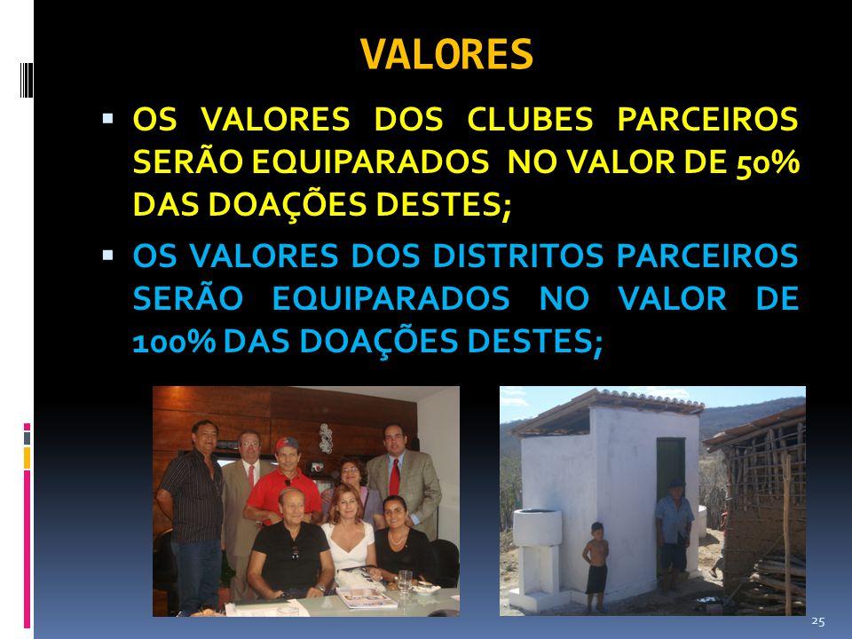 VALORES OS VALORES DOS CLUBES PARCEIROS SERÃO EQUIPARADOS NO VALOR DE 50% DAS DOAÇÕES DESTES;