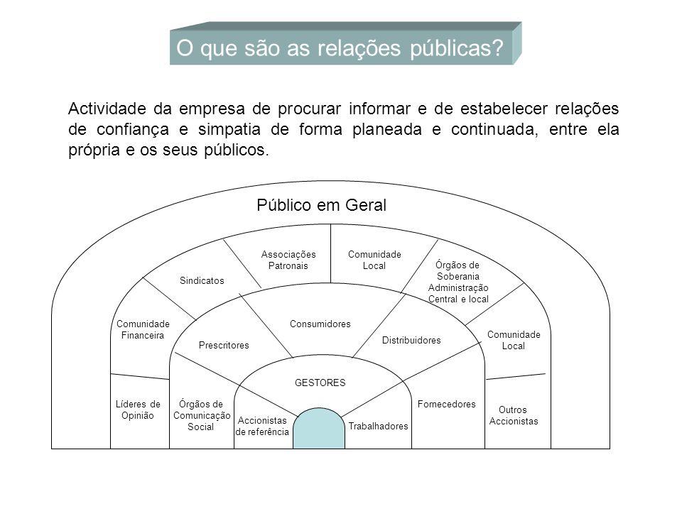 O que são as relações públicas
