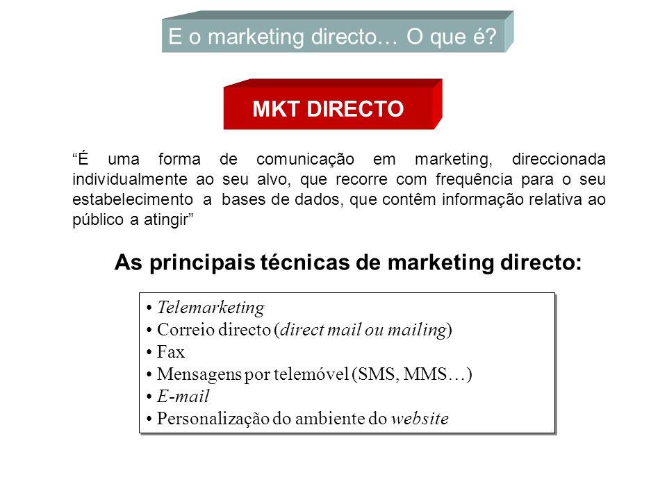 E o marketing directo… O que é