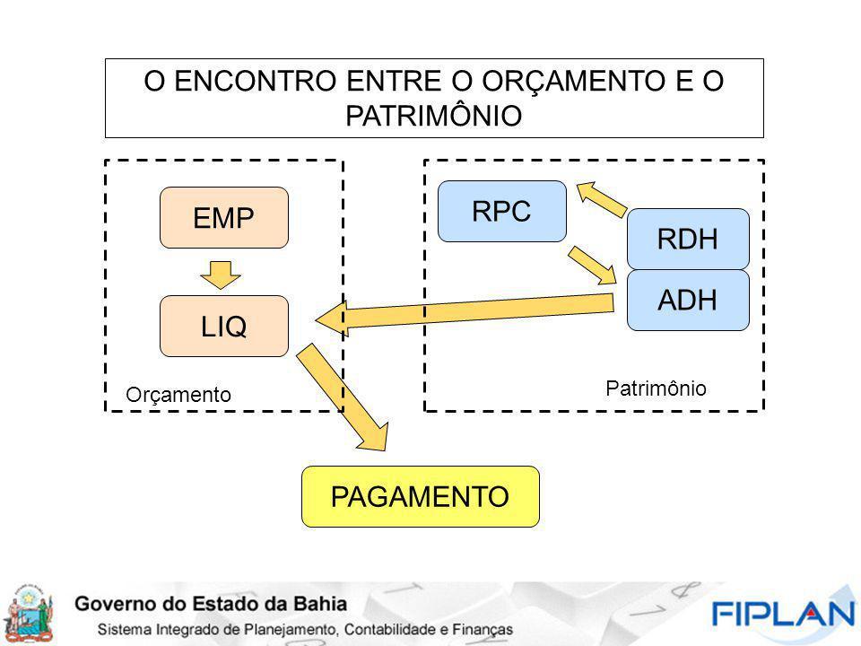 O ENCONTRO ENTRE O ORÇAMENTO E O PATRIMÔNIO