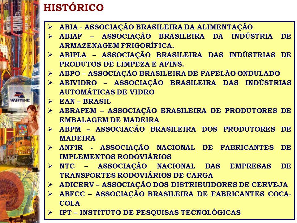 HISTÓRICO ABIA - ASSOCIAÇÃO BRASILEIRA DA ALIMENTAÇÃO