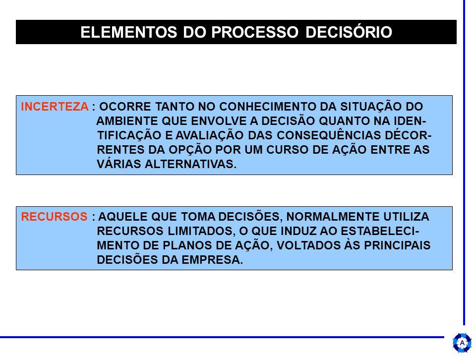 ELEMENTOS DO PROCESSO DECISÓRIO