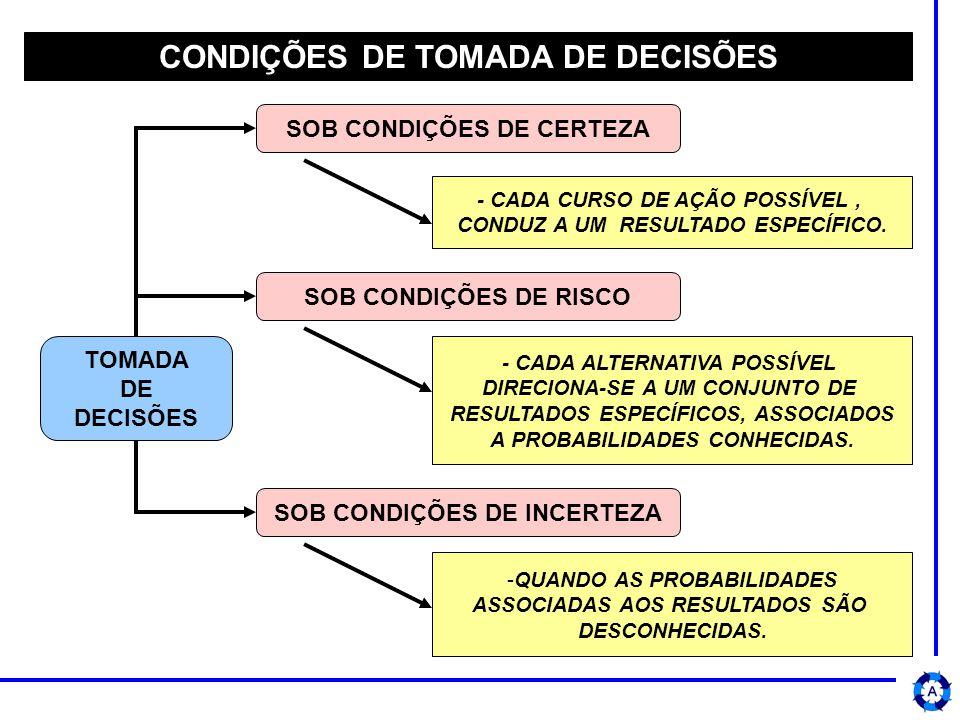 CONDIÇÕES DE TOMADA DE DECISÕES