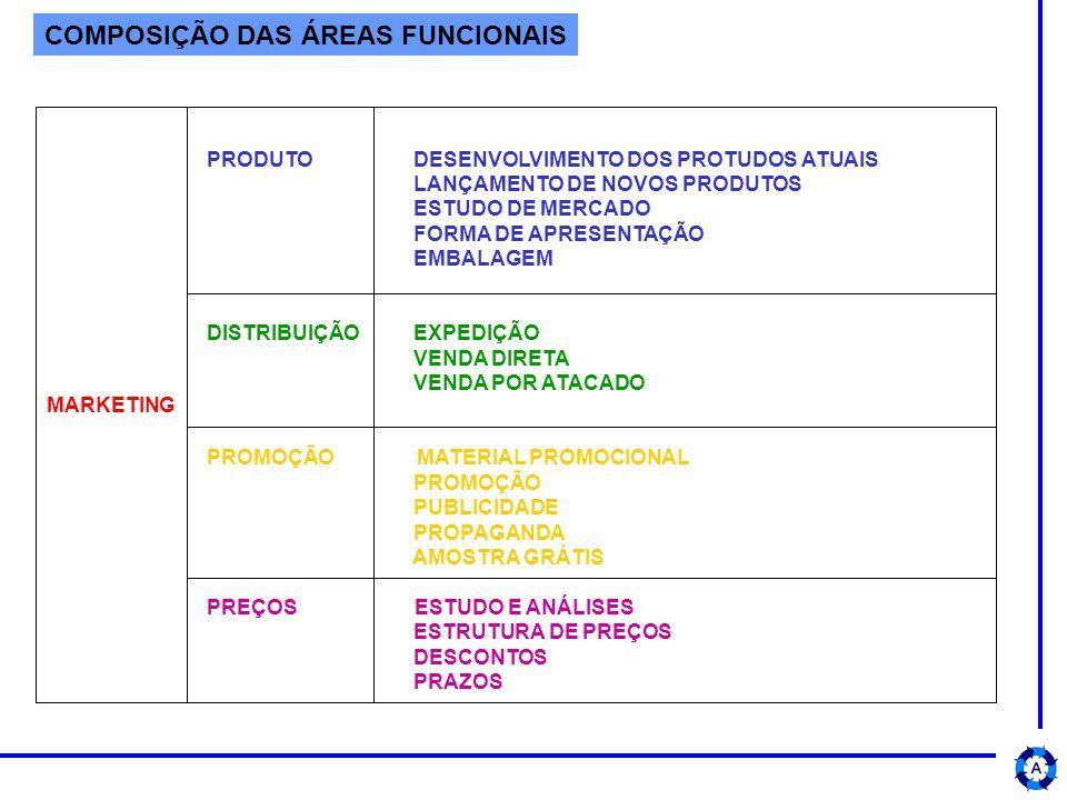 COMPOSIÇÃO DAS ÁREAS FUNCIONAIS