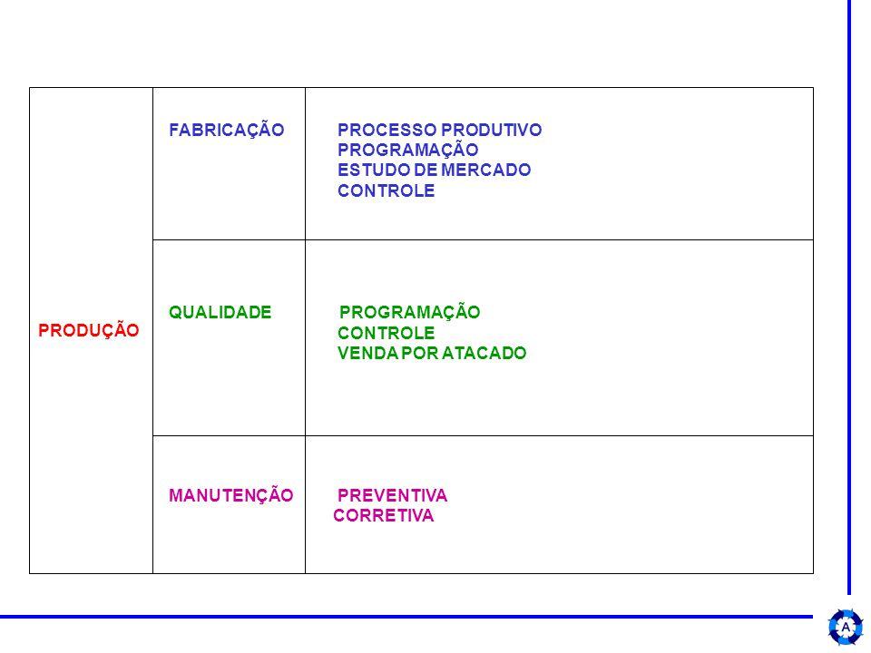 PRODUÇÃO FABRICAÇÃO PROCESSO PRODUTIVO. PROGRAMAÇÃO. ESTUDO DE MERCADO. CONTROLE. QUALIDADE PROGRAMAÇÃO.